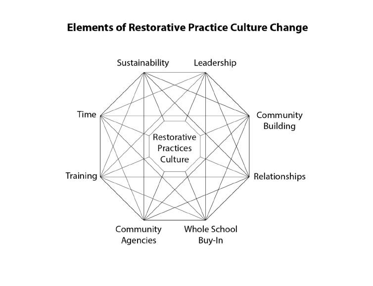 Restorative Practices Can Transform >> Restorative Practices Center For Urban Education Success